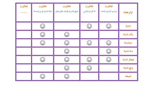 جدول رفتار بچه ها، 7 گام تا ایجاد عادات خوب